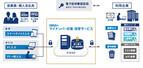 OBC、マイナンバー向け番号収集・保管サービス開始-Microsoft Azureを活用