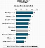 ITソリューションプロバイダー、メーカー/独立系の顧客満足度第1位は?