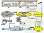 東京都、中小企業向けにデータセンターへの移行費用助成