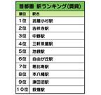 2013年に人気の高かった駅、近畿圏1位は「西宮北口駅」、首都圏1位は?