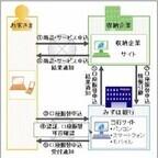 みずほ銀行、「ネット口座振替受付サービス」の機能をレベルアップ