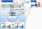 SCSK、パフォーマンス管理とセキュリティ監視を提供するサービス