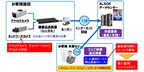 ALSOK、クラウドで監視カメラ録画映像保管の「ALSOK画像クラウドサービス」