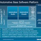 メンター、eAVBの統合により接続性の向上をもたらす車載機器向けOSを発表