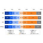 7割が「地方で働くことに興味がある」--九州・沖縄が人気、「アジアに近い」