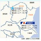 常陽銀行と足利HDが茨城・栃木で