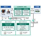 日立システムズ、社労士/税理士と連携する「マイナンバー対応BPOサービス」