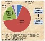 マイナンバー対応を完了した企業は1割未満 - 帝国データバンク