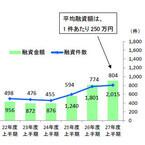 海外留学向けの平均融資額、国内学校向けの2倍に--日本公庫、2015年度上半期