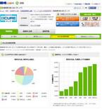 価格.com、保険比較サイトで商品選択の参考となる統計データを公開