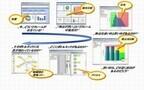 クニエとソフトウェアAG、プロセスパフォーマンスモニタリングサービス