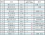 五郎丸歩選手が6位に! 名字サイトで多く検索された有名人ランキング
