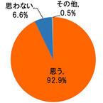 マイホーム検討時に住宅会社から地盤調査の詳細説明がなかった、56%