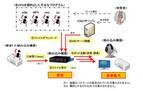 ルータなどのIoT機器がサイバー攻撃の踏み台に - 警察庁が注意喚起