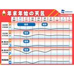年末年始の全国天気傾向 - 東京都は初日の出も期待大! 大荒れの地方も