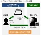三井住友銀行、住宅ローン事前審査の回答がメールで15分以内に届くアプリ
