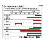 大雪、東京都でも交通網に影響 - 関東甲信では19日も大雪の見込み