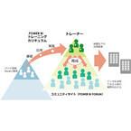 パソナと日本マイクロソフトがBI人材育成で協業 - データ専門職300人を育成