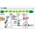 購買・位置・アプリ情報分析で訪日外国人の行動可視化、NTTら4者が実証実験