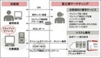 富士通マーケとFFRI、中小企業向けに月額課金型サイバー攻撃対策サービス