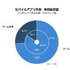 App Annie、2020年までのモバイルアプリ市場を予測したレポートを発表