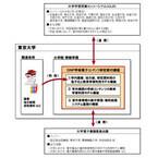 大日本印刷、東京大学にデジタル・アーカイブの寄付講座開設