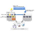 KDDI研究所、人工知能を活用したネットワーク自動運用システムの実証に成功