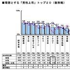 新入社員が選ぶ理想の上司ランキング、男性1位は松岡修造 - 女性は?