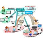 富士通、スマートデバイス活用の介護サービス事業者向け業務支援システム