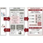 富士通FIP、クラウド型ID-POS分析サービス「ValueFront Analytics」を提供