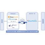 NTTデータ、Fintechと金融機関をつなぐAPI連携サービスを静岡銀行に提供