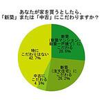 住宅購入、52.8%が「新築にこだわる」と回答