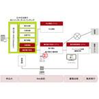三井住友銀行、電子署名で融資の契約手続きを短縮した新融資システム