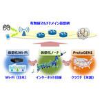 NICTなど、日米間でWi-Fiとクラウドをつなぐ広域仮想網の実証実験に成功