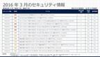 マイクロソフト、3月の月例パッチ13件公開 - 「緊急」は5件