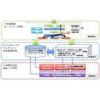NECなど、広域ネットワークで安定した通信環境を提供するSDNの基盤技術確立