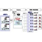 CTC、米DelphixのDB複製・復元やセキュリティ対策を行うソフト提供
