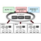 富士通、クラウド型サービスの医療事務・電子カルテシステム-Windows10対応