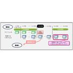 KDDI、機種変更の買い替えサポート「アップグレードプログラム」を改定