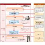 富士通システムズウェブテクノロジー、業務アプリ移行支援サービス
