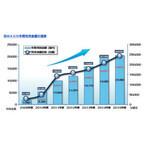 「WAON」の2015年度の年間利用金額が、2兆円を突破