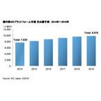 IDC Japan、第3のプラットフォームの産業分野別/従業員規模別予測発表
