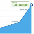 ツイキャスの累計配信回数が2億5千万回を突破