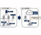 NEC、Azure RMSによりファイルを自動で暗号化する情報漏洩対策ソフト