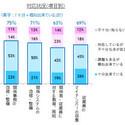 NTTデータ経営研究所、マイナンバー対応への取り組み状況を調査