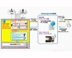 NTT Com、AWS対応のマネージドセキュリティサービスをパートナーに提供