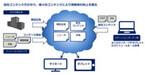 KDDI、他社の広告も配信可能な「ネットワーク型広告サイネージ」