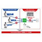 アシスト、「Oracle Database Appliance」向けのセキュリティパック発売