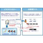 CTC、子会社がシステム保守サービス「Avail-I」を提供 - 障害検知を自動化