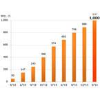 会員数1,000万人を突破したauスマートパス、サービス内容を改めてチェックしてみた